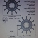 Impeller Reference Guides
